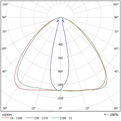 SIRIUS M 03 740 2v0