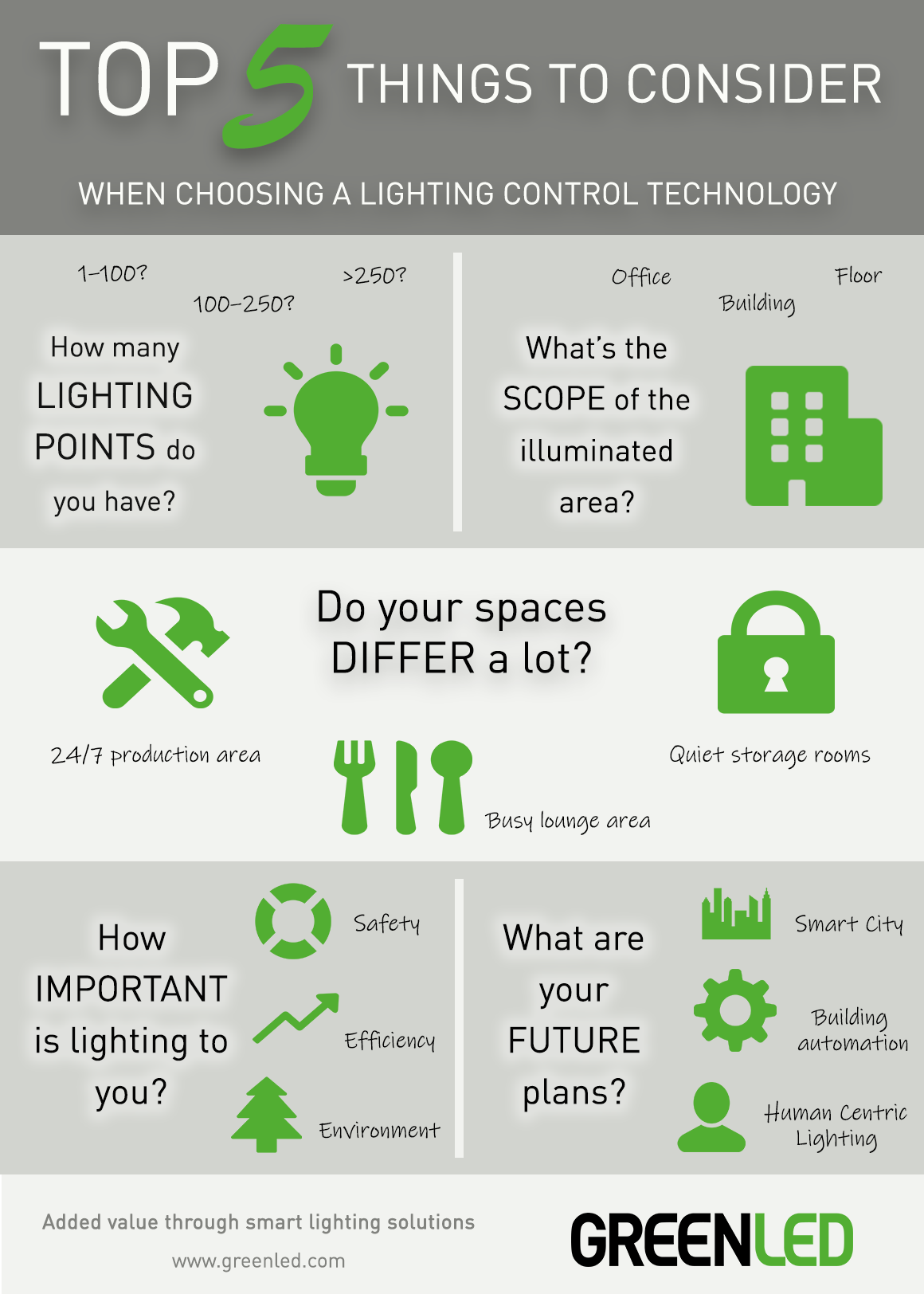 Top 5 things to consider when choosing a lighting control technology