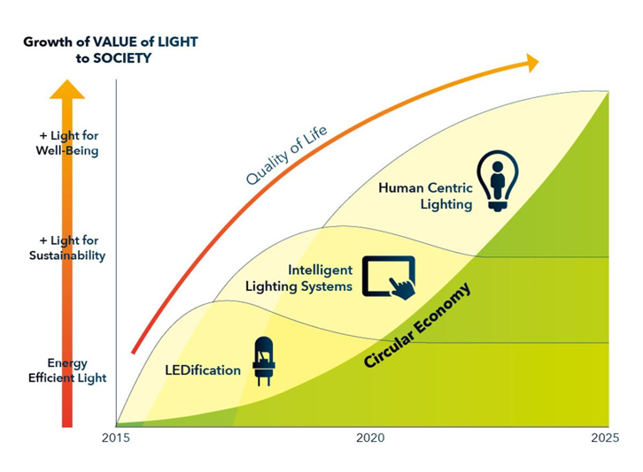 The Strategic Roadmap 2025 of LightingEurope was published in March 2016. It demonstrates the increasing growth in the value of light to society. Over recent decades, a lot of effort has gone into reducing the energy consumed by lighting. New system capabilities will adapt lighting conditions to suit the user thus creating high value to society.
