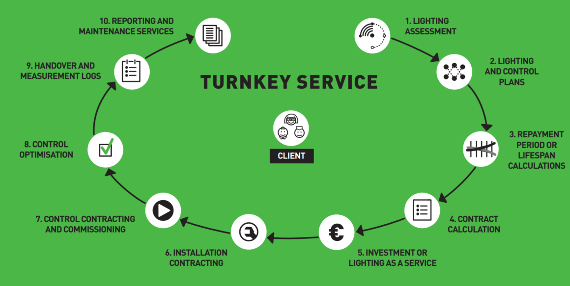 The Lighting as a Turnkey Service concept covers the entire lighting solution from assessment to maintenance