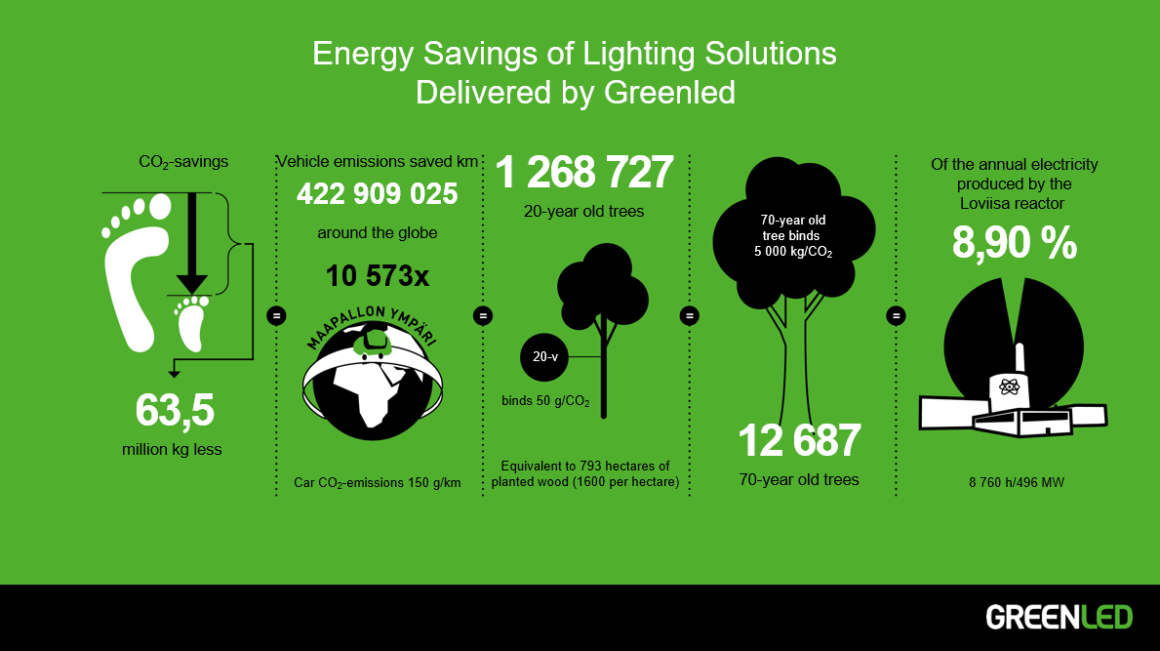 Energy Savings of Lighting Solutions Delivered by Greenled January 2019