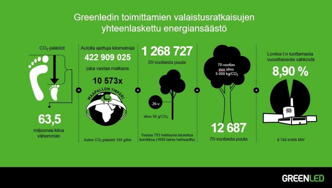 Greenledin toimittamien valaistusratkaisujen yhteenlaskettu energiansäästö tammikuu 2019