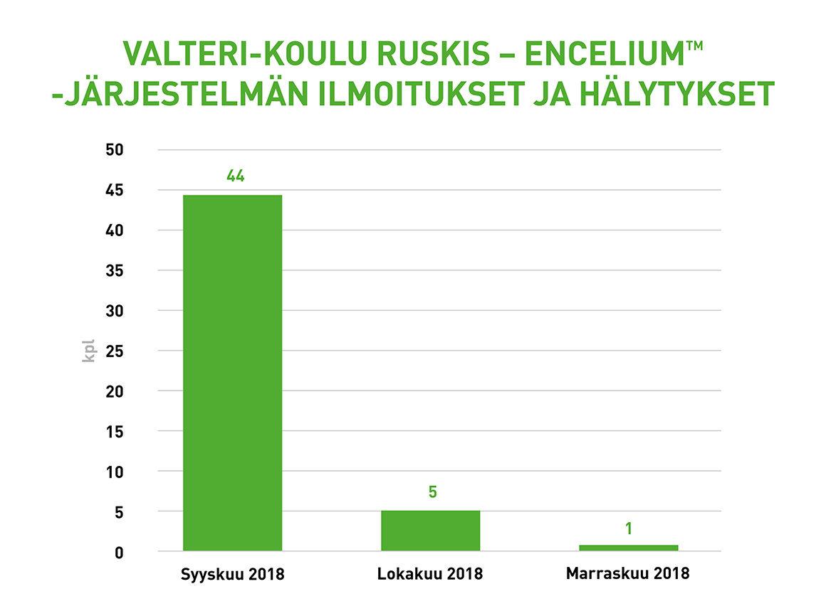 Pylväsdiagrammi kuvaa Valteri-koulu Ruskiksen valaistukseen kytketyn ENCELIUM™ valaistuksen ohjausjärjestelmän ilmoituksia ja hälytyksiä etäseurannassa 11.9.2018 pidetyn luovutuspalaverin jälkeen.