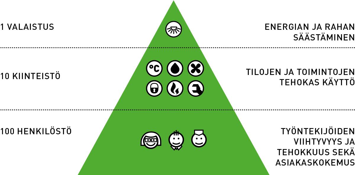 Valaistuksen vaikutus organisaation kokonaiskustannuksiin pyramidimallilla kuvattuna
