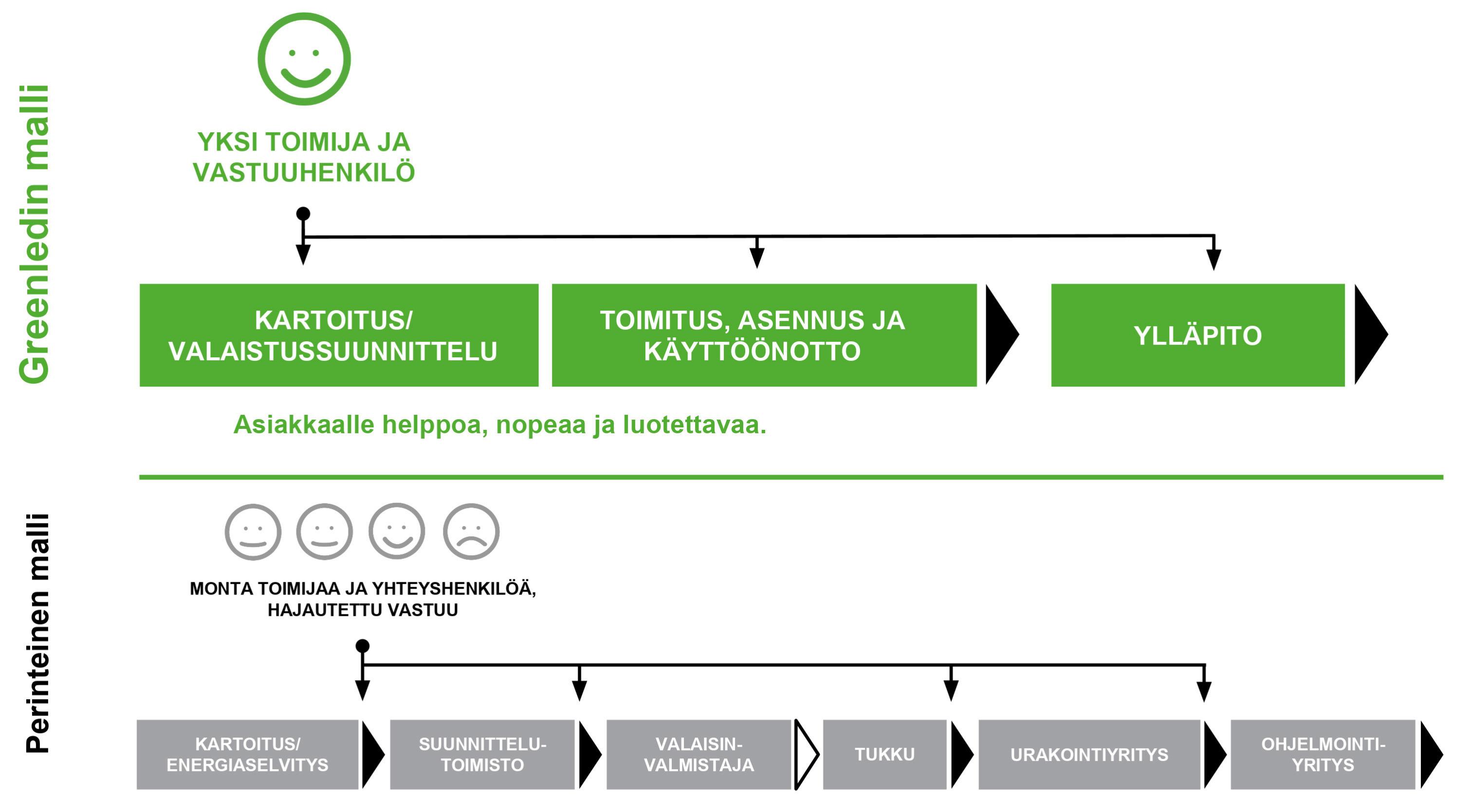 Greenled Greencare palvelumallin vertaus perinteiseen malliin kaaviona
