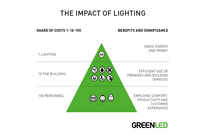 The key impact of lighting is the effect on people, through which it is up to 100 times more beneficial than energy savings alone.